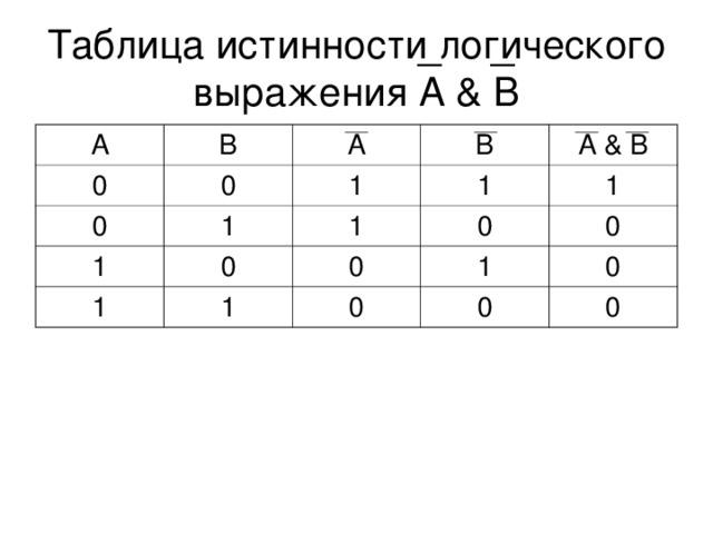 Таблица истинности логического выражения A & B А В 0 0 0 А 1 В 1 1 А & В 1 0 1 1 1 0 0 1 1 0 0 0 0 0