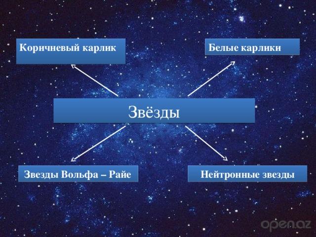 Коричневый карлик Белые карлики Звёзды  Звезды Вольфа – Райе Нейтронные звезды