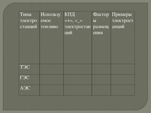 Типы электростанций Используемое топливо ТЭС КПД «+», «_» электростанций ГЭС Факторы размещения АЭС Примеры электростанций