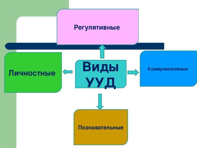 Регулятивные  Коммуникативные Личностные Виды УУД Познавательные
