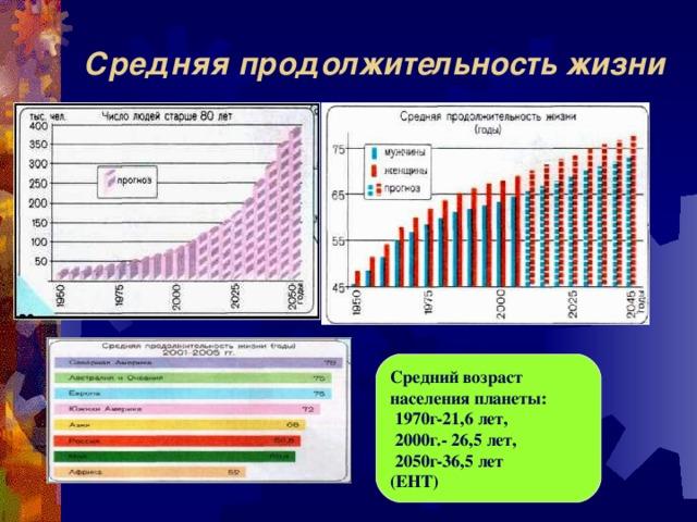 Средняя продолжительность жизни Средний возраст населения планеты:  1970г-21,6 лет,  2000г.- 26,5 лет,  2050г-36,5 лет (ЕНТ)