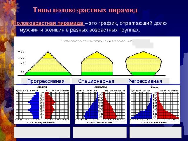 Типы половозрастных пирамид Половозрастная пирамида – это график, отражающий долю мужчин и женщин в разных возрастных группах. Прогрессивная Стационарная Регрессивная