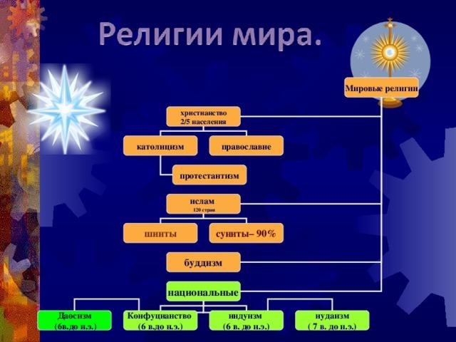 Мировые религии  христианство 2/5 населения католицизм православие протестантизм ислам  120 стран шииты суниты– 90% буддизм национальные Даосизм  (6в.до н.э.) Конфуцианство (6 в.до н.э.) индуизм (6 в. до н.э.) иудаизм ( 7 в. до н.э.)