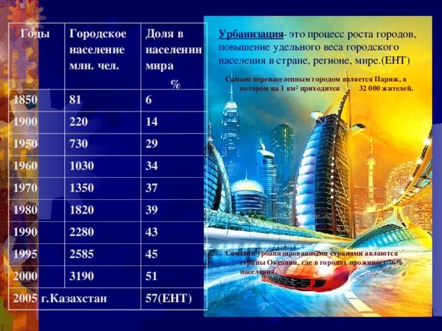 Урбанизация - это процесс роста городов, повышение удельного веса городского населения в стране, регионе, мире.(ЕНТ) Годы Городское население млн. чел. 1850 Доля в населении мира  % 81 1900 6 220 1950 14 730 1960 1970 29 1030 1980 34 1350 37 1820 1990 39 2280 1995 43 2585 2000 45 3190 2005 г.Казахстан 51 57(ЕНТ) Самым перенаселенным городом является Париж, в котором на 1 км ² приходится 32 000 жителей.          Самыми урбанизированными странами являются страны Океании, где в городах проживает 76% населения.