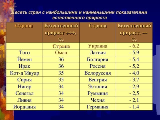 Десять стран с наибольшими и наименьшими показателями естественного прироста Страна Естественный прирост +++, ‰ Страна Страна Того Естественный прирост, --- ‰ Украина Оман Йемен Ирак - 6,2 Латвия 36 Кот-д´Ивуар 36 - 5,9 Болгария - 5,4 Россия 35 Сирия Белоруссия - 5,2 35 Нигер - 4,0 Сенегал Венгрия 34 Ливия 34 Эстония - 3,7 - 2,9 Румыния 34 Иордания - 2,5 Чехия 34 - 2,1 Германия - 1,4