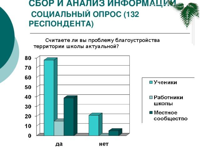 Сбор и анализ информации   Социальный опрос (132 респондента) Считаете ли вы проблему благоустройства территории школы актуальной?
