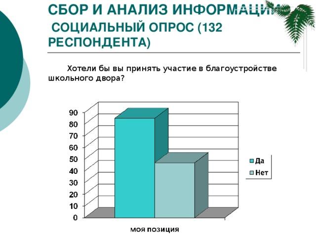 Сбор и анализ информации   Социальный опрос (132 респондента) Хотели бы вы принять участие в благоустройстве школьного двора?