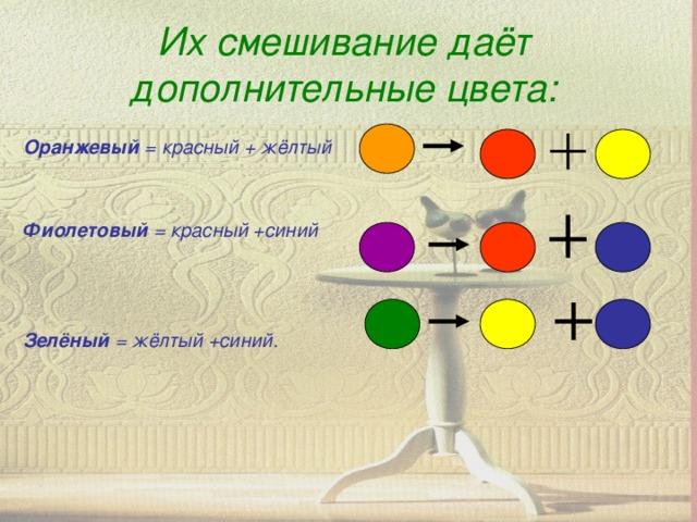 Их смешивание даёт дополнительные цвета:   Оранжевый = красный + жёлтый   Фиолетовый = красный +синий    Зелёный = жёлтый +синий.