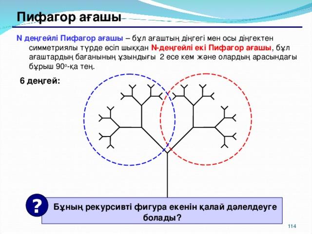 Пифагор ағашы N деңгейлі Пифагор ағашы  – бұл ағаштың діңгегі мен осы діңгектен симметриялы  түрде өсіп шыққан N- деңгейлі екі Пифагор ағашы , бұл ағаштардың бағанының ұзындығы 2 есе кем және олардың арасындағы бұрыш 90 o -қа тең . 6 деңгей: ?  Бұның рекурсивті фигура екенін қалай дәлелдеуге болады ? 111 114