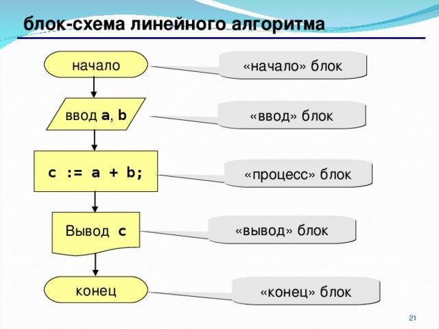 блок-схема  линейного алгоритма «начало» блок начало ввод a , b «ввод» блок c := a + b; «процесс» блок Вывод c «вывод» блок конец «конец» блок 17 17