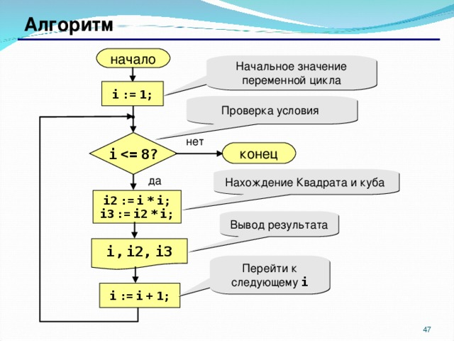 Алгоритм начало Начальное значение переменной цикла i  :=  1; Проверка условия нет i    8? конец Нахождение Квадрата и куба да i2  :=  i  *  i; i3  :=  i2  *  i; Вывод результата i,  i2,  i3 Перейти к следующему i i  :=  i  +  1;