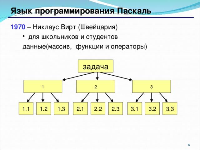 Язык программирования Паскаль 1970 – Никлаус Вирт (Швейцария)  для школьников и студентов  для школьников и студентов данные(массив, функции и операторы) данные(массив, функции и операторы) задача 3 2 1 3 .2 3 .3 3 .1 2 .3 2 .2 2 .1 1.3 1.2 1.1  6
