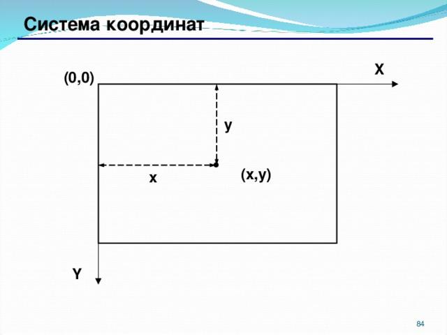 Система к оординат X (0,0) y ( x , y ) x Y