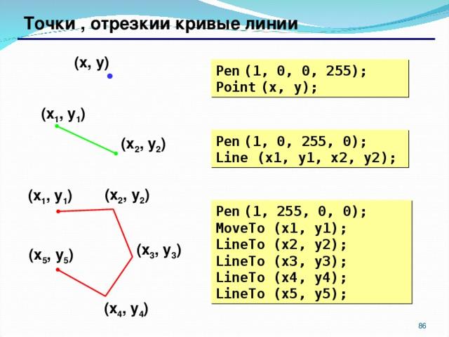 Точки , отрезкии кривые линии ( x , y ) Pen  (1, 0, 0, 255) ; Point  (x, y) ; ( x 1 , y 1 ) Pen  (1, 0, 255, 0) ; Line (x1, y1, x2, y2) ; ( x 2 , y 2 ) ( x 2 , y 2 ) ( x 1 , y 1 ) Pen  (1, 255, 0, 0) ; MoveTo (x1, y1) ;   LineTo (x2, y2) ; LineTo (x3, y3) ; LineTo (x4, y4) ; LineTo (x5, y5) ; ( x 3 , y 3 ) ( x 5 , y 5 ) ( x 4 , y 4 )  86