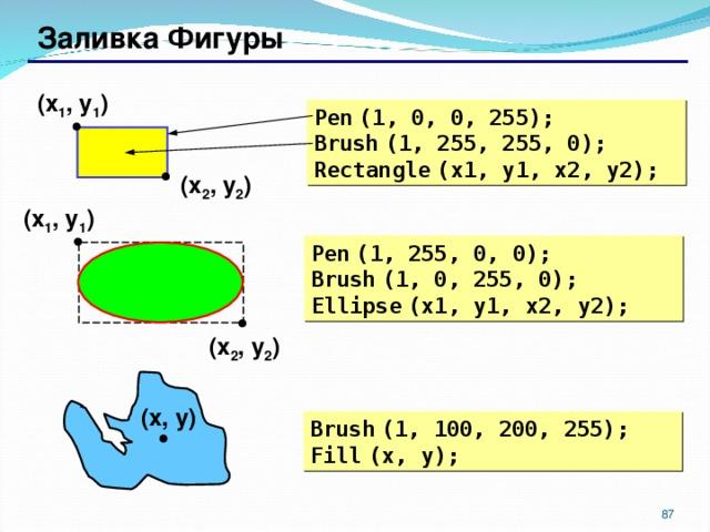 Заливка Фигуры ( x 1 , y 1 ) Pen  (1, 0, 0, 255) ; Brush  (1, 255, 255, 0) ; Rectangle  (x1, y1, x2, y2) ; ( x 2 , y 2 ) ( x 1 , y 1 ) Pen  (1, 255, 0, 0) ; Brush  (1, 0, 255, 0) ; Ellipse  (x1, y1, x2, y2) ; ( x 2 , y 2 ) ( x , y ) Brush  (1, 100, 200, 255) ; Fill  (x, y) ; 86 87