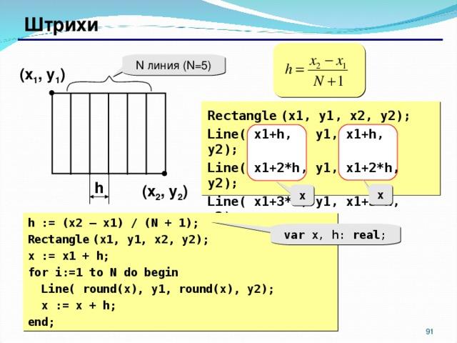 Штрихи N линия  ( N=5) ( x 1 , y 1 )  Rectangle  (x1, y1, x2, y2) ; Line( x1+h, y1, x1+h, y2) ; Line( x1+2*h, y1, x1+2*h, y2) ; Line( x1+3*h, y1, x1+3*h, y2) ; ... h ( x 2 , y 2 ) x x h := (x2 – x1) / (N + 1); Rectangle  (x1, y1, x2, y2) ; x := x1 + h; for i:=1 to N do begin  Line( round(x), y1, round(x), y2) ;  x := x + h; end; var x, h: real ; 87 87
