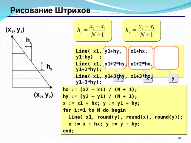 Рисование Штрихов ( x 1 , y 1 ) h x  Line( x1, y1+hy, x1+hx, y1+hy) ; Line( x1, y1+2*hy, x1+2*hx, y1+2*hy) ; Line( x1, y1+3*hy, x1+3*hx, y1+3*hy) ; ... h y y x y hx := (x2 – x1) / (N + 1); hy := (y2 – y1) / (N + 1); x := x1 + hx; y := y1 + hy; for i:=1 to N do begin  Line( x1, round(y), round(x), round(y)) ;  x := x + hx; y := y + hy; end; ( x 2 , y 2 ) 87 87