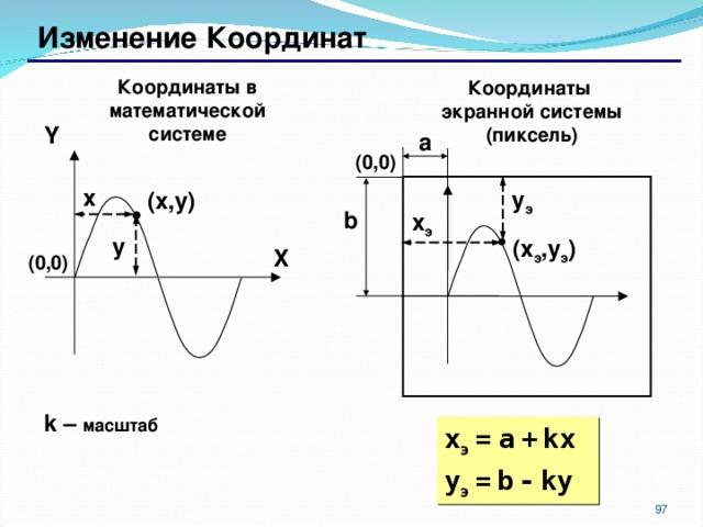 Изменение Координат Координаты в математической системе Координаты экранной системы (пиксель) Y a ( 0 , 0 ) x y э ( x , y ) b x э y ( x э , y э ) X ( 0 , 0 ) k – масштаб x э  =  a  +  kx y э  =  b  -  ky 87 87