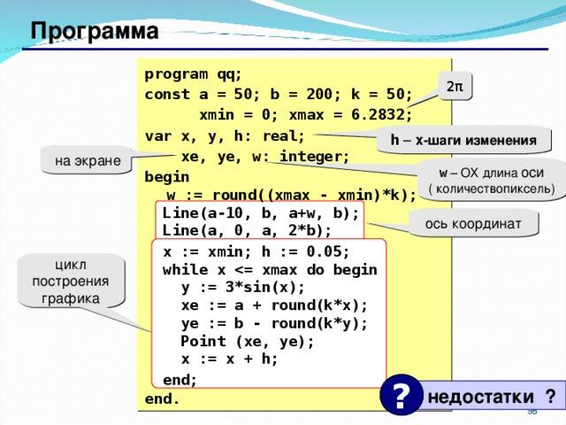 Программа  program qq; const a = 50; b = 200; k = 50;  xmin = 0; xmax = 6.2832; var x, y, h: real;  xe, ye, w: integer; begin   w := round((xmax - xmin)*k);  Line( a -10, b, a+w, b);  Line(a, 0, a, 2*b);  x := xmin;  h := 0.05;  while x   y := 3*sin(x);  xe := a + round(k*x);  ye := b - round(k*y);  Point  (xe, ye);  x := x + h;  end;  end. 2 π h – x -шаги изменения  на экране w – ОХ длина оси ( количествопиксель) ось координат цикл построения графика ?  недостатки ? 87 98