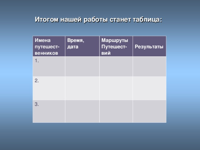 Итогом нашей работы станет таблица: Имена путешест- венников Время, дата 1. Маршруты Путешест- вий 2.  Результаты 3.