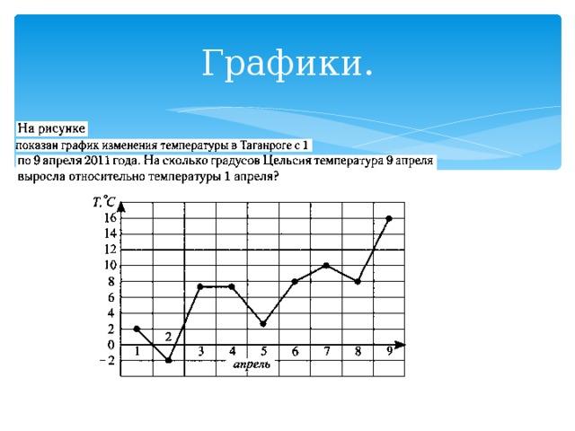 Графики.