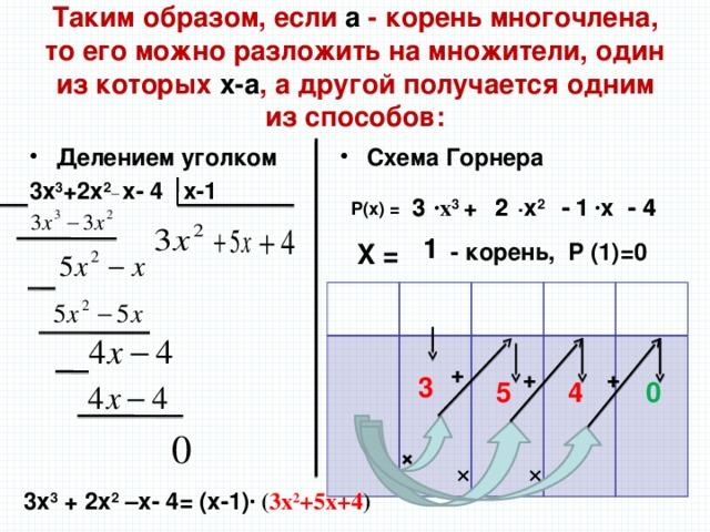 Таким образом, если а - корень многочлена, то его можно разложить на множители, один из которых х-а , а другой получается одним из способов: Схема Горнера Делением уголком 3x 3 +2x 2_ x- 4 x-1   ·x 3 + 3 - 4 2 3 - 4 · x - 1 ·x 2 2 - 1 P(x) = 1 1 X = - корень, Р (1)=0   + + +  3  5  4  0 × × × 3x 3 + 2x 2 –x- 4= (x-1) · ( 3x 2 +5x+4 )