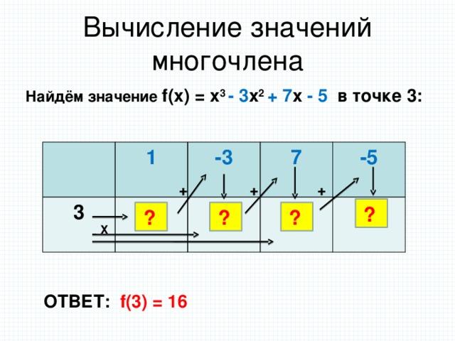Вычисление значений многочлена Найдём значение f(x) = x 3 - 3 x 2 + 7 x - 5 в точке 3: 1 3 1 -3 7 0 -5 7 16 + + + ? ? ? ? Х ОТВЕТ: f(3) = 16