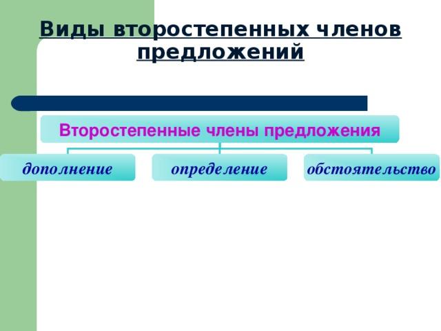 Виды второстепенных членов предложений Второстепенные члены предложения дополнение определение обстоятельство