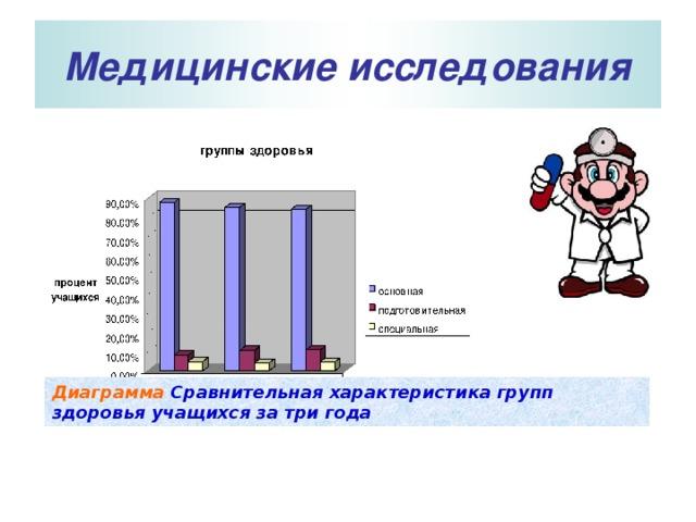 Медицинские исследования  Диаграмма  Сравнительная характеристика групп здоровья учащихся за три года