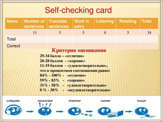 Self-checking card Name Number of sentences Translate sentences Total 11 Work in pairs 5 Correct 5 Listening 8 Retelling Total 5 3 4 Критерии оценивания 29-34 балла – «отлично» 20-28 баллов - «хорошо» 11-19 баллов - «удовлетворительно», что в процентном соотношении равно: 84% - 100% - «отлично» 59% - 83% - «хорошо» 31% - 58% - «удовлетворительно» 0 % - 30% - «неудовлетворительно»