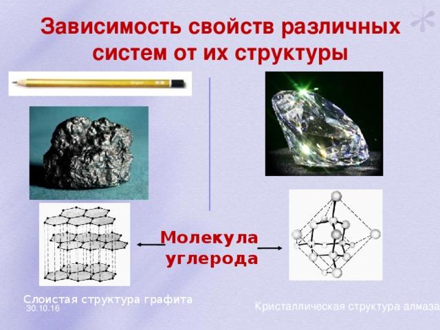 Зависимость свойств различных систем от их структуры Молекула углерода Слоистая структура графита Кристаллическая структура алмаза 30.10.16
