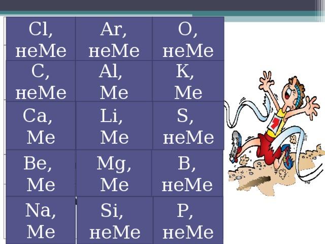 Cl , неМе О, неМе Ar , неМе 2,8,7 2,8,8 2,4 2,6 2,8,3 2,8,8,2 2,8,8,1 2,1 2,2 2,8,2 2,8,1 2,8,6 2,3 2, 8, 4 2,8, 5    «Химическая эстафета»  Назовите химические элементы, зная распределение электронов по энергетическим уровням , принадлежность к металлам или неметаллам С, неМе Al , Ме К, Ме Са, Ме Li , Ме S , неМе Be , Ме Mg , Ме В, неМе Na , Ме Si , неМе Р, неМе