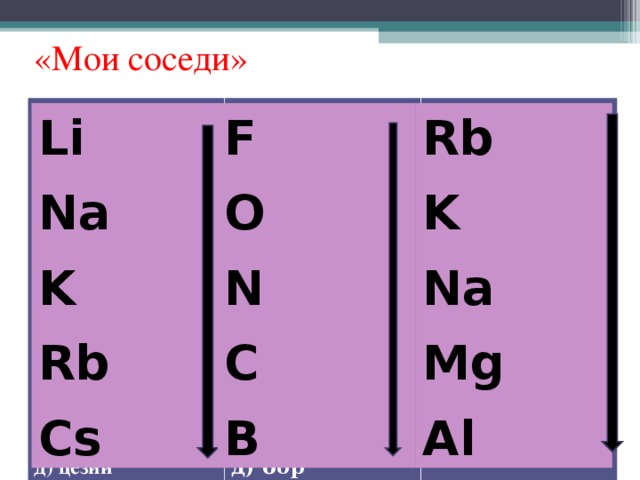 «Мои соседи» 1. Расположите в порядке усиления металлических свойств следующие химические элементы: а) калий б) натрий в) рубидий г) литий д) цезий Б. 1. Расположите в порядке уменьшения неметаллических свойств следующие химические элементы: а) кислород б) азот в) фтор г) углерод д) бор В. 1. Расположите в порядке уменьшения металлических свойств следующие химические элементы: а) алюминий б) натрий в) магний г) калий l) рубидий Li Na K Rb Cs F O N C B Rb K Na Mg Al
