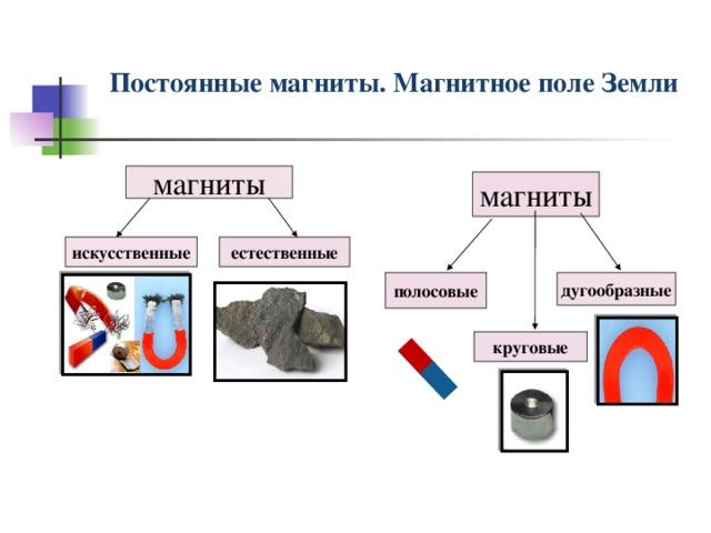 Постоянные магниты. Магнитное поле Земли магниты магниты искусственные естественные дугообразные полосовые круговые