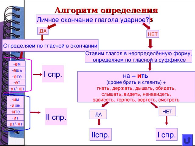 Спряжение — это изменение глаголов по лицам и числам в настоящем и будущем времени.  Выделяют два типа спряжения. Глаголы первого и второго спряжения различаются личными окончаниями.  Число Лицо Единст-венное число 1 ( я ) Глаголы  I  спряжения Глаголы  I  спряжения 2 ( ты ) думаю думаю Глаголы  II  спряжения Глаголы  II  спряжения люблю люблю 3 ( он, она, оно ) дума е шь дума е шь Множест-венное число люб и шь люб и шь дума е т дума е т 1 ( мы ) люб и т люб и т 2 ( вы ) дума е м дума е м 3 ( они ) люб и м люб и м дума е те дума е те люб и те люб и те дума ю т дума ю т люб я т