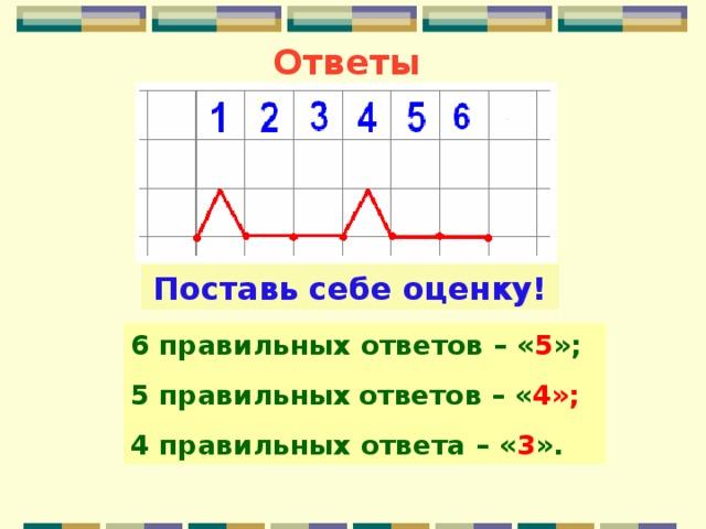 Ответы Поставь себе оценку! 6 правильных ответов  – « 5 »; 5 правильных  ответов  – « 4»; 4 правильных ответа  – « 3 ».