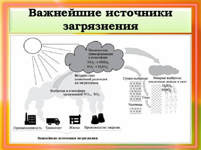 Важнейшие источники загрязнения