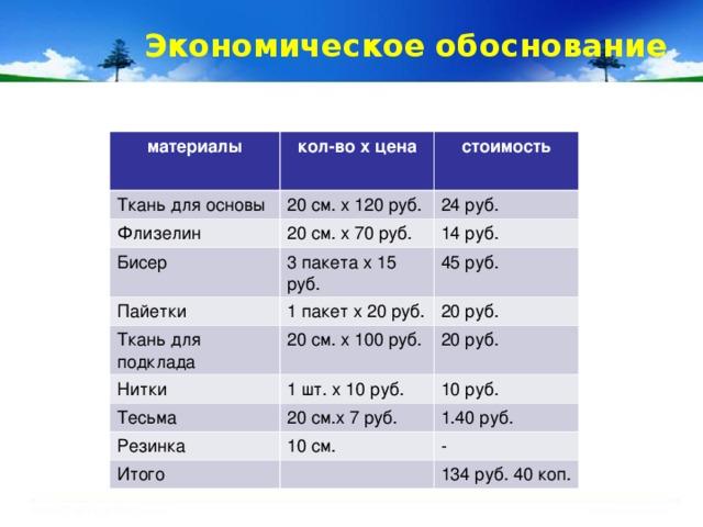 Экономическое обоснование материалы кол-во х цена Ткань для основы Флизелин стоимость 20 см. х 120 руб. 20 см. х 70 руб. Бисер 24 руб. 14 руб. 3 пакета х 15 руб. Пайетки 1 пакет х 20 руб. 45 руб. Ткань для подклада Нитки 20 руб. 20 см. х 100 руб. 1 шт. х 10 руб. 20 руб. Тесьма 10 руб. 20 см.х 7 руб. Резинка 10 см. 1.40 руб. Итого - 134 руб. 40 коп.