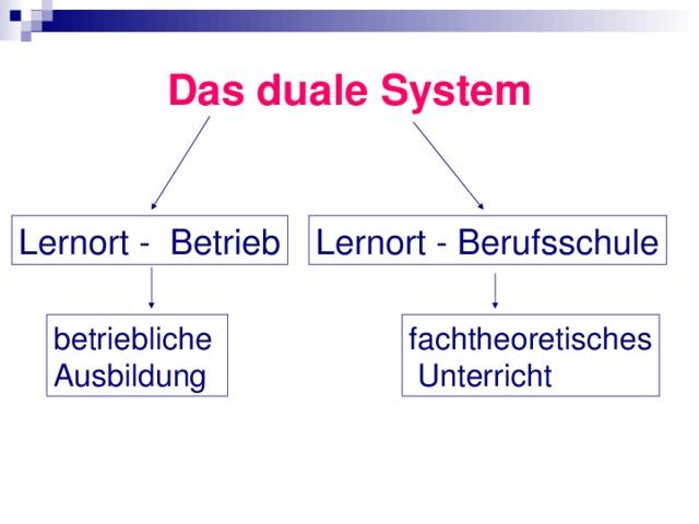 Das duale System Lernort - Betrieb Lernort - Berufsschule fachtheoretisches  Unterricht betriebliche Ausbildung