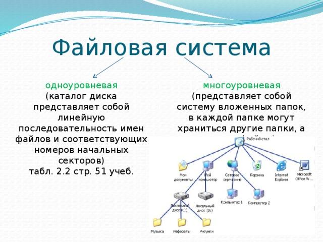 Файловая система одноуровневая многоуровневая (каталог диска представляет собой линейную последовательность имен файлов и соответствующих номеров начальных секторов) (представляет собой систему вложенных папок, в каждой папке могут храниться другие папки, а также файлы) табл. 2.2 стр. 51 учеб.