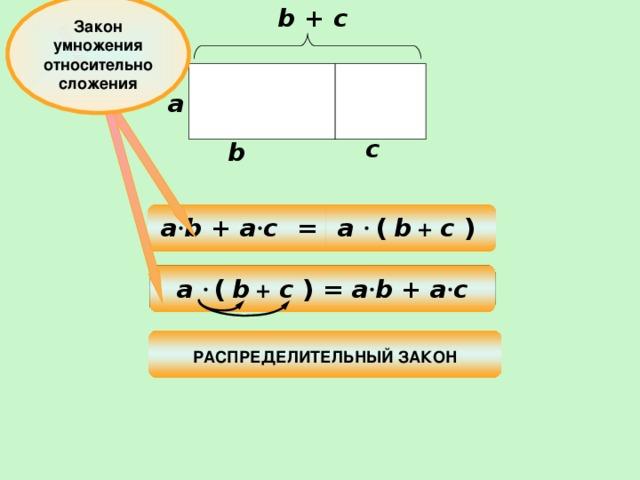 Закон умножения относительно сложения b + c a с b = a · b + a · c a ·  (  b + c )  a ·  (  b + c ) = a · b + a · c РАСПРЕДЕЛИТЕЛЬНЫЙ ЗАКОН