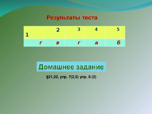 1  2  г  3  в  4  г  5  а  б §21,22, упр. 7(2,5) упр. 8 (2)