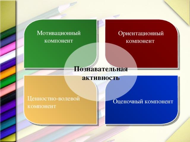Мотивационный компонент Ориентационный компонент Познавательная активность Ценностно-волевой компонент Оценочный компонент