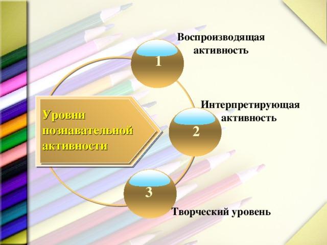 Воспроизводящая активность 1 Интерпретирующая активность Уровни познавательной активности 2 3 Творческий уровень