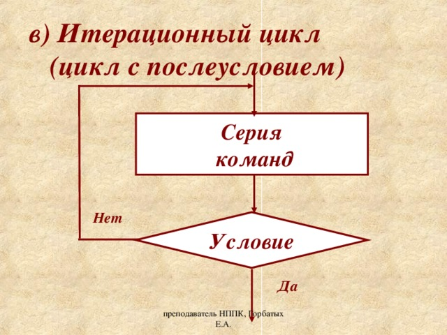 в) Итерационный цикл  (цикл с послеусловием) Серия  команд Нет Условие Да преподаватель НППК, Горбатых Е.А.