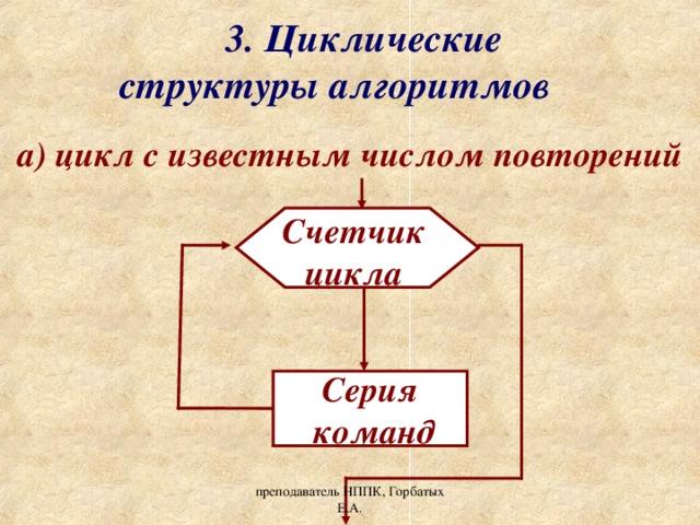 3. Циклические структуры алгоритмов а) цикл с известным числом повторений Счетчик цикла Серия  команд преподаватель НППК, Горбатых Е.А.