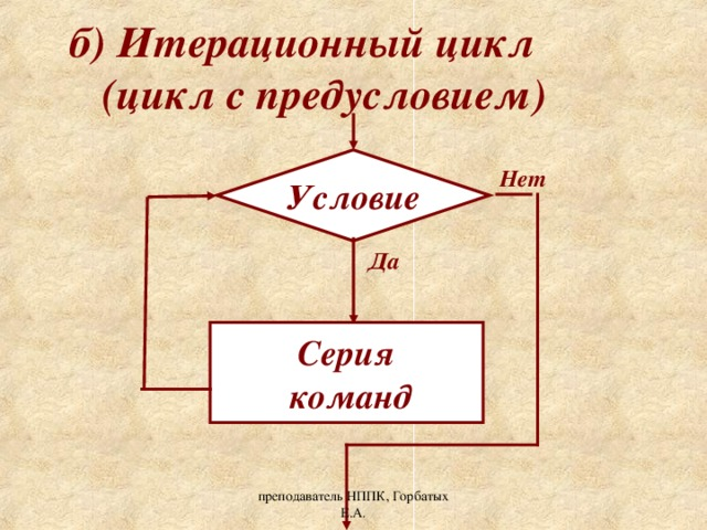 б) Итерационный цикл  (цикл с предусловием) Условие Нет Да Серия  команд преподаватель НППК, Горбатых Е.А.