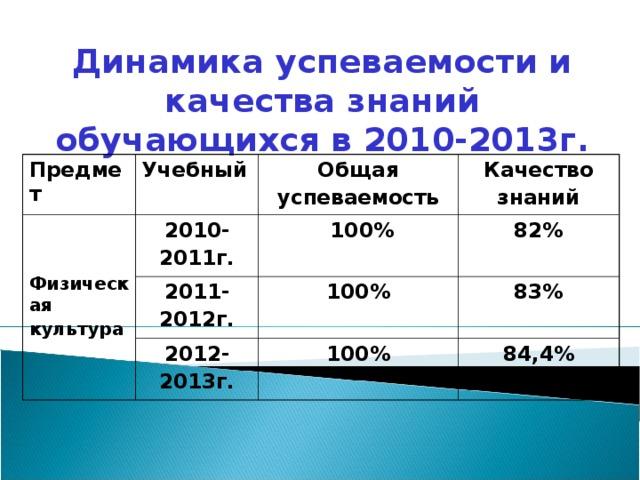Динамика успеваемости и качества знаний обучающихся в 2010-2013г. Предмет Учебный Физическая культура 2010- 2011г. Общая успеваемость Качество знаний  100% 2011- 2012г. 82% 2012- 2013г. 100% 83% 100% 84,4%