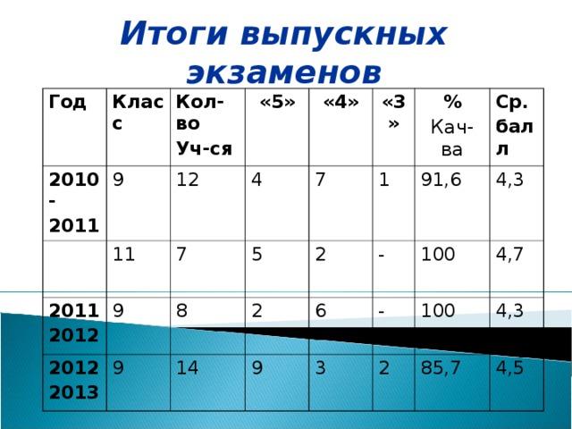 Итоги выпускных экзаменов Год Класс 2010- 2011 9 Кол-во Уч-ся «5» 12 11 2011 2012 4 «4» 2012 2013 7 9 7 «3» 9 5 8 % Кач-ва 1 14 2 2 91,6 Ср. балл - 6 9 4,3 100 - 3 4,7 100 2 4,3 85,7 4,5