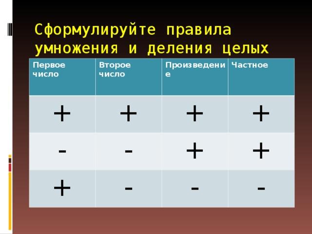 Сформулируйте правила умножения и деления целых чисел   Первое число Второе число + + Произведение - + Частное + - - + + + - -